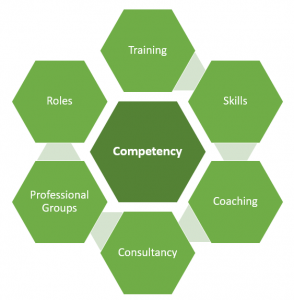 osd competency