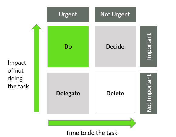 eisenhower matrix a handy tips for managers on the critical path