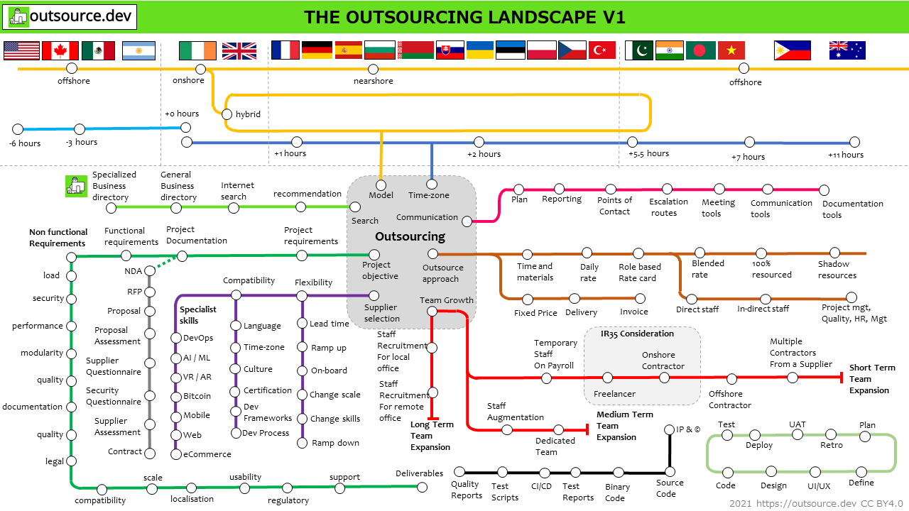the essential guide to the outsourcing landscape